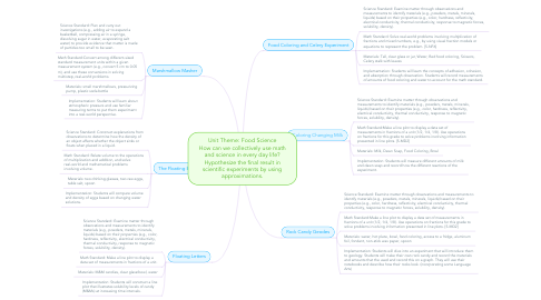Mind Map: Unit Theme: Food Science How can we collectively use math and science in every day life? Hypothesize the final result in scientific experiments by using approximations.