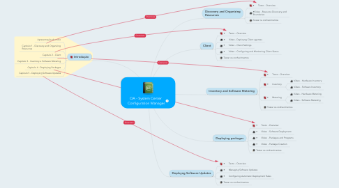 Mind Map: OA - System Center  Configuration Manager