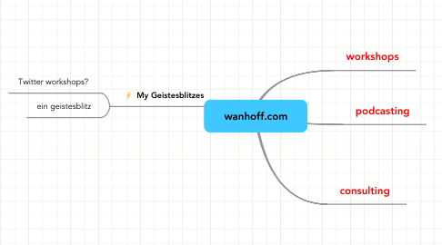 Mind Map: wanhoff.com
