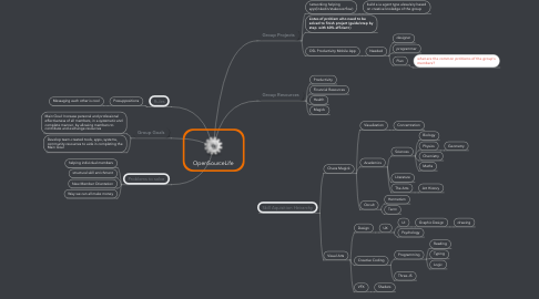 Mind Map: OpenSourceLife