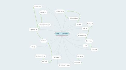 Mind Map: Areas of Illustration