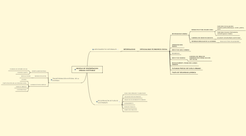 Mind Map: MODELO DE REGENERACION URBANA SOSTENIBLE