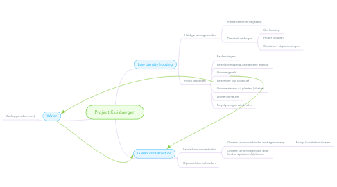 Mind Map: Project Kluisbergen
