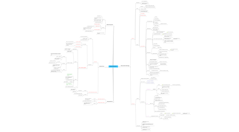 Mind Map: Bacterial STDs I & II