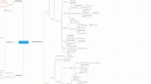 Mind Map: Bacterial STDs I & II