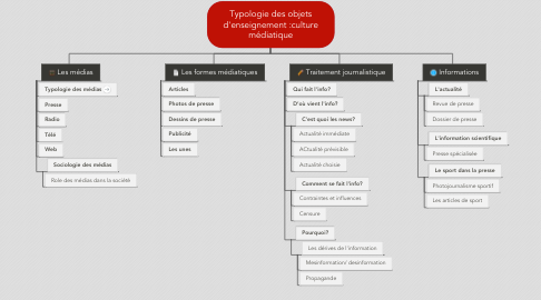 Mind Map: Typologie des objets d'enseignement :culture médiatique