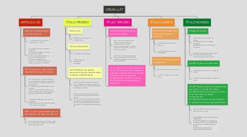 Mind Map: CPEUM y LFT