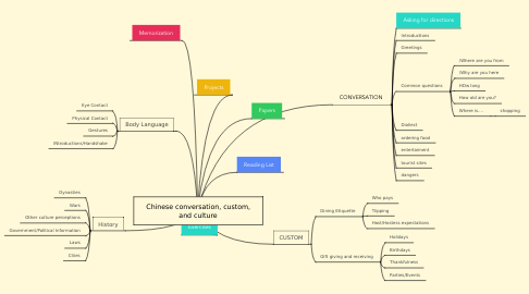 Mind Map: Chinese conversation, custom, and culture