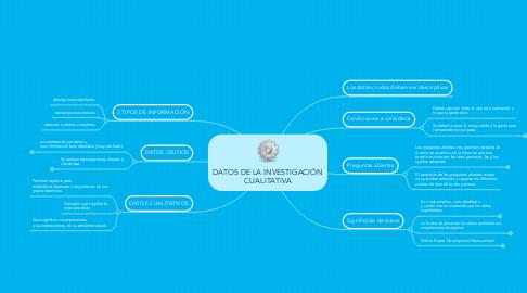 Mind Map: DATOS DE LA INVESTIGACIÓN CUALITATIVA
