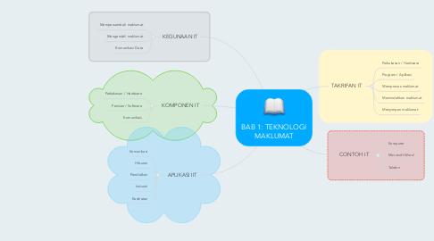 Mind Map: BAB 1: TEKNOLOGI MAKLUMAT