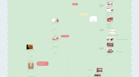 Mind Map: Bolsa Periodontal