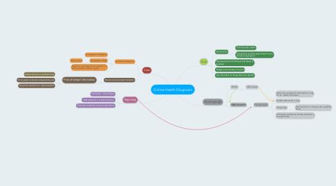 Mind Map: Online Health Diagnosis