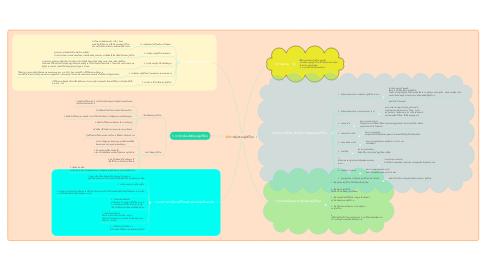 Mind Map: การคุ้มครองผู้บริโภค
