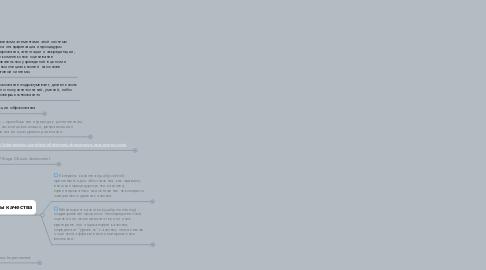 Mind Map: Обеспечение и оценивание качества ЭО