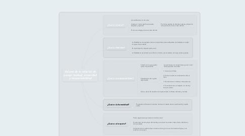 Mind Map: Valores de la relación de pareja: lealtad, sinceridad y responsabilidad