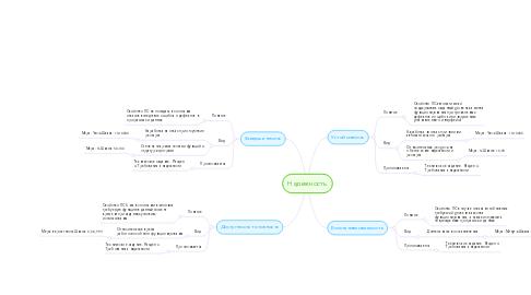 Mind Map: Надежность