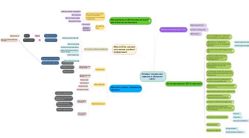 Mind Map: Сетевые социальные сервисы в обучении (ССС)