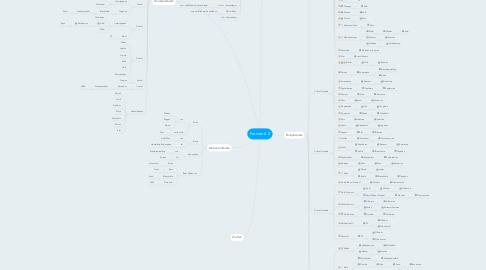 Mind Map: Farmen 6.0