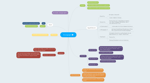 Mind Map: bourgogne