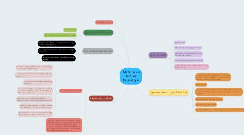 Mind Map: Ma fiche de lecture heuristique