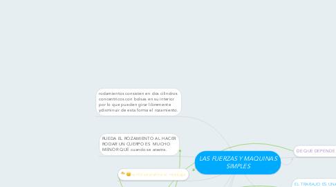 Mind Map: LAS FUERZAS Y MAQUINAS SIMPLES