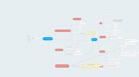 Mind Map: Landing page
