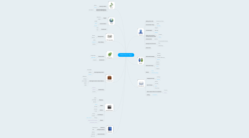 Mind Map: Mobile Device Usage