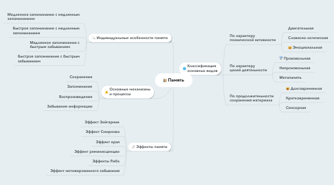 Mind Map: Память