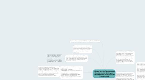Mind Map: Diferencias entre las Propuestas Arquitectónicas de Europa y Latinoamericana en la Época de la Modernidad.