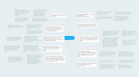 Mind Map: мои 10 желаний