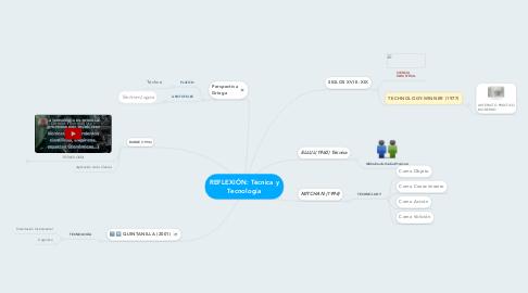 Mind Map: REFLEXIÓN: Técnica y Tecnología