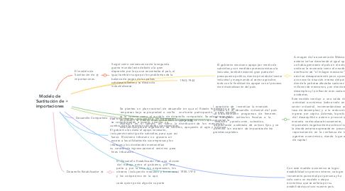 Mind Map: El modelo de Sustitución de importaciones