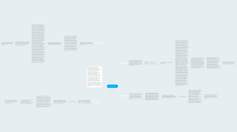 Mind Map: Temple Mount
