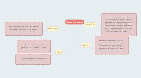 Mind Map: Prueba de hipotesis