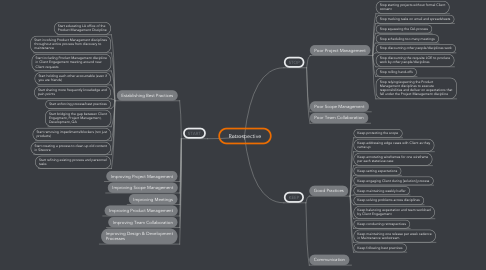 Mind Map: Retrospective