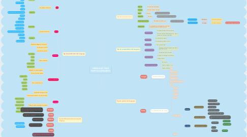 Mind Map: LENGUAJE Y SUS PARTICULARIDADES