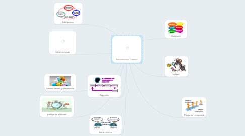 Mind Map: Pensamiento Creativo