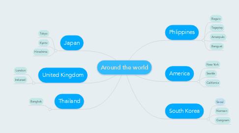 Mind Map: Around the world