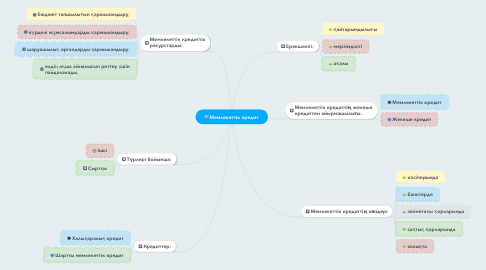 Mind Map: Мемлекеттік кредит