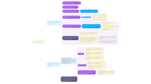 Mind Map: Gereciamento de Risco