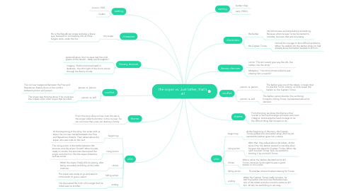 Mind Map: the sniper vs. Just lather, that's all