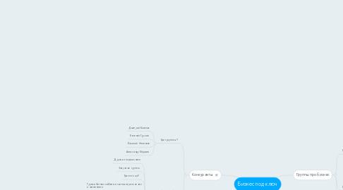 Mind Map: Бизнес под ключ