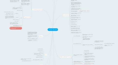 Mind Map: Шаммахи Грин Агро
