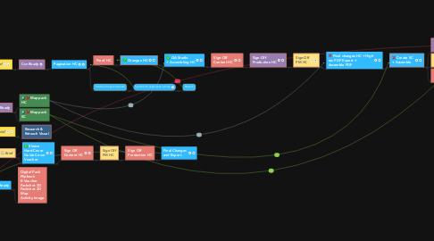 Mind Map: Production Process