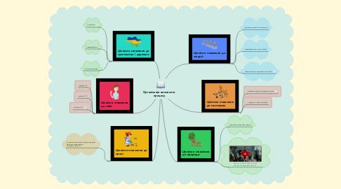 Mind Map: Організація виховного процесу