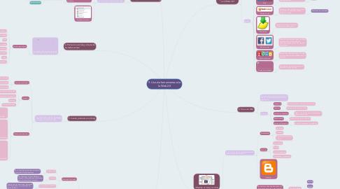 Mind Map: 9. Uso de herramientas de la Web 2.0