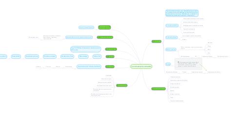 Mind Map: La comunicación comercial