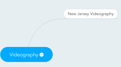 Mind Map: Videography