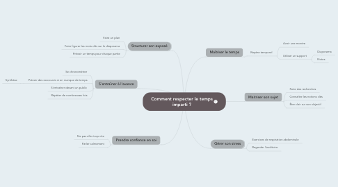 Mind Map: Comment respecter le temps imparti ?