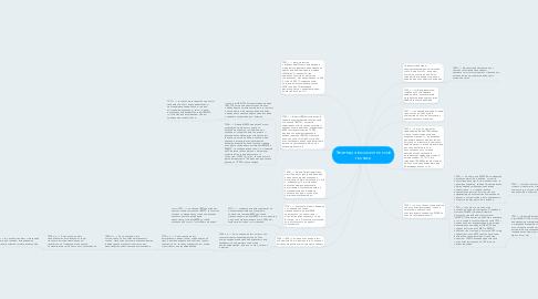 Mind Map: Эволюция вычислительной техники